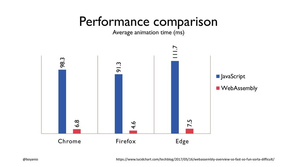 Performance comparison Average animation time (...