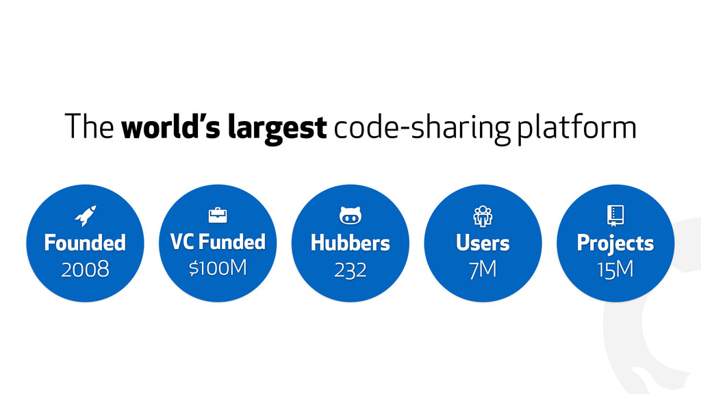 "! The world's largest code-sharing platform "" ..."