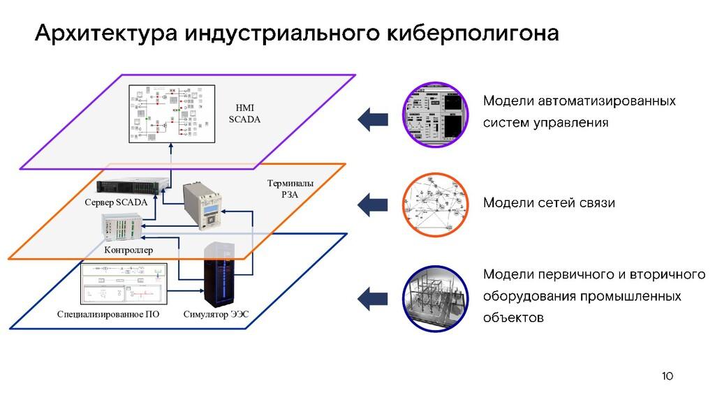 Симулятор ЭЭС Специализированное ПО Терминалы Р...