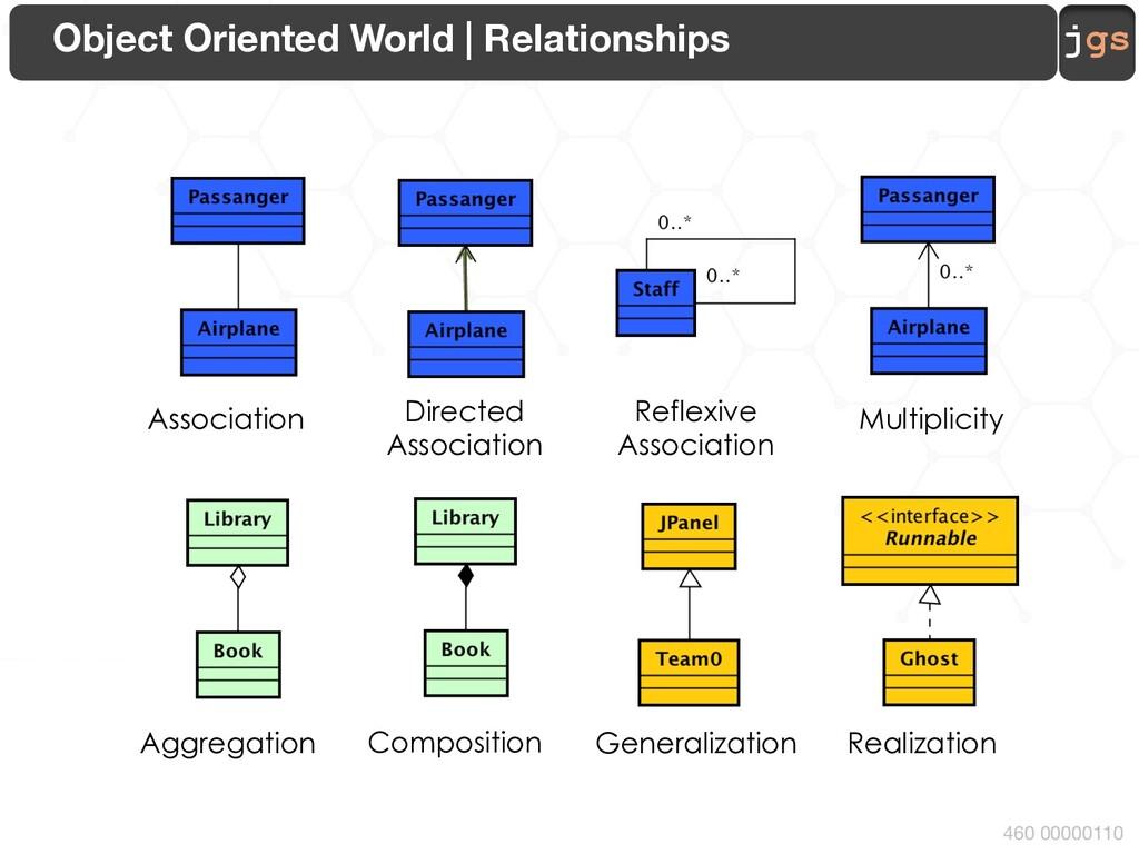jgs 460 00000110 Object Oriented World   Relati...