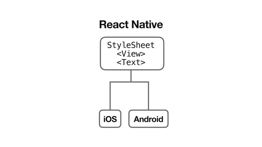 React Native StyleSheet <View> <Text> iOS Andro...