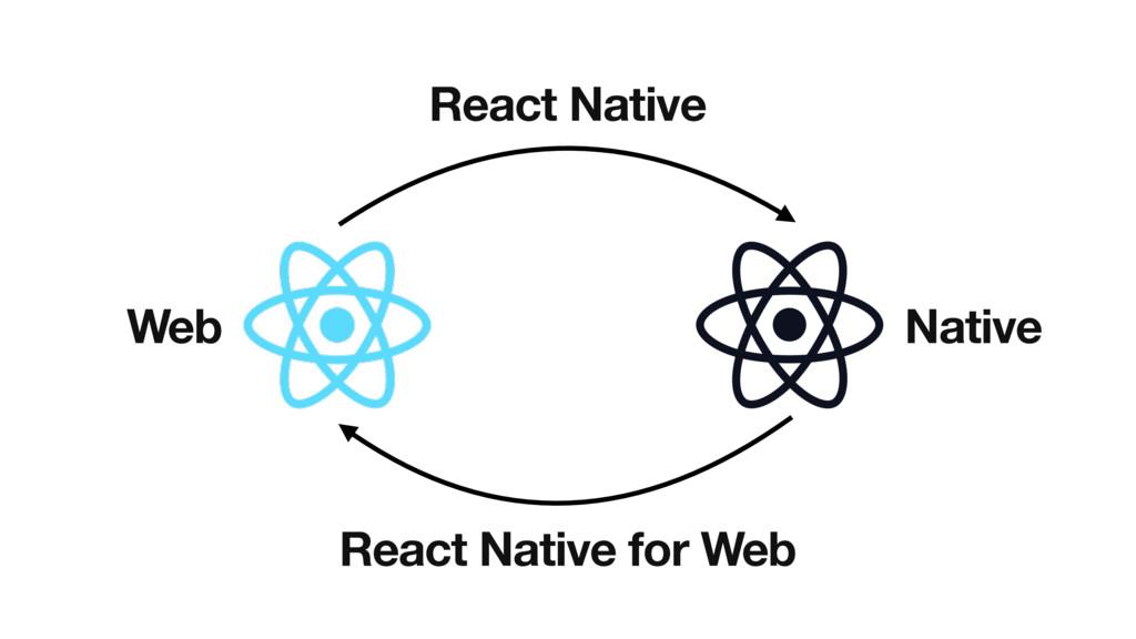 Web Native React Native React Native for Web
