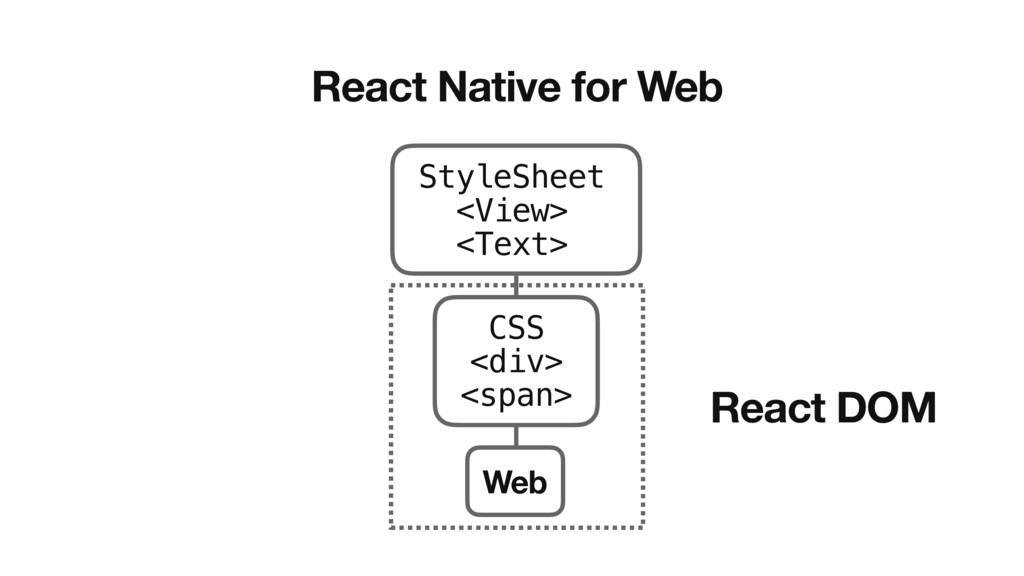 React Native for Web StyleSheet <View> <Text> W...