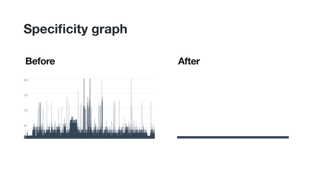 Before After Specificity graph