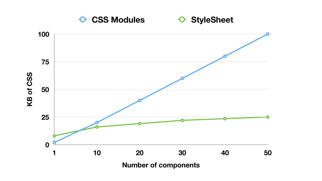 KB of CSS 0 25 50 75 100 Number of components 1...