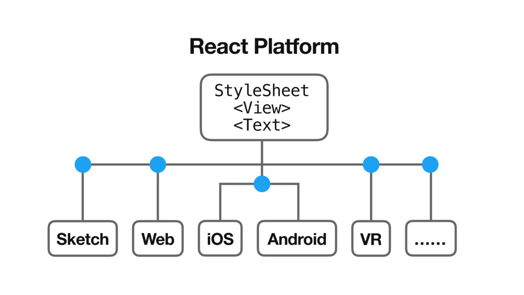 React Platform StyleSheet <View> <Text> iOS And...