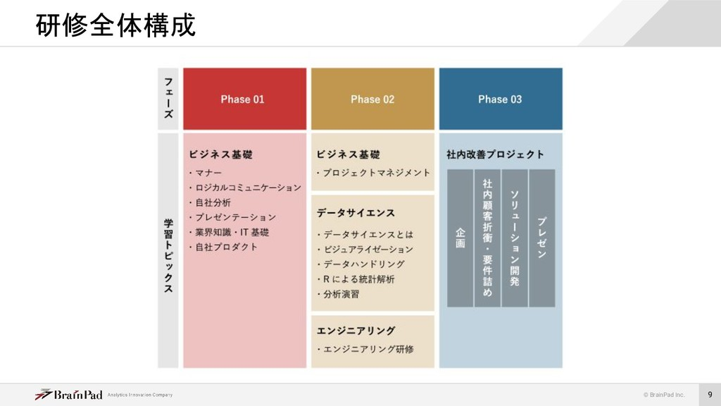 © BrainPad Inc. 9 研修全体構成