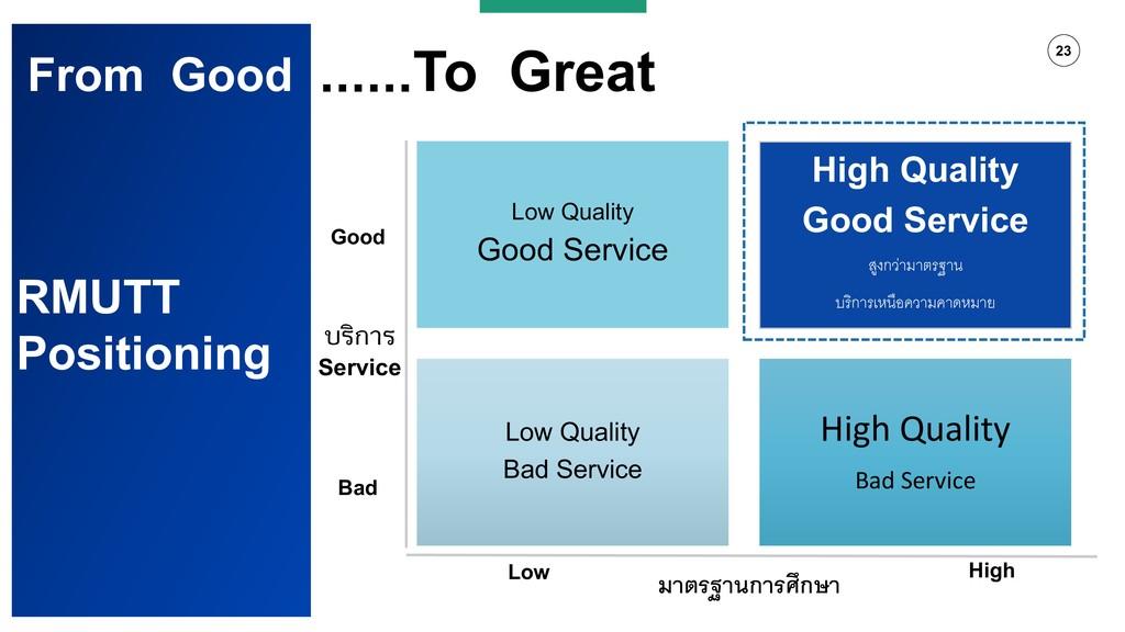 23 โฑฯ? From Good ......To Great Low Quality Go...