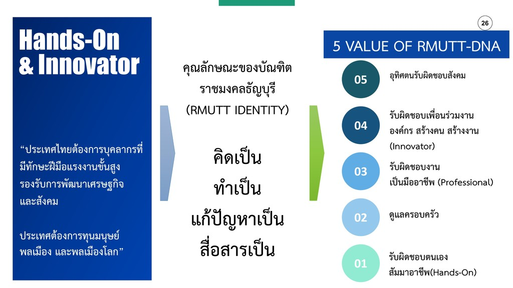 26 Hands-On & Innovator คุณลักษณะของบัณฑิต รำชม...