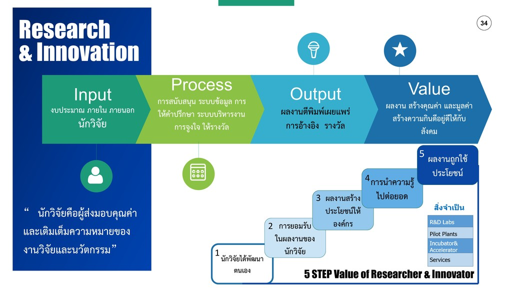 "34 Research & Innovation "" นักวิจัยคือผู้ส่งมอบ..."