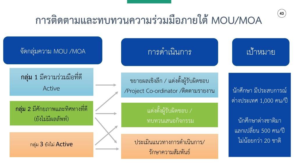 43 กำรติดตำมและทบทวนควำมร่วมมือภำยใต้ MOU/MOA จ...