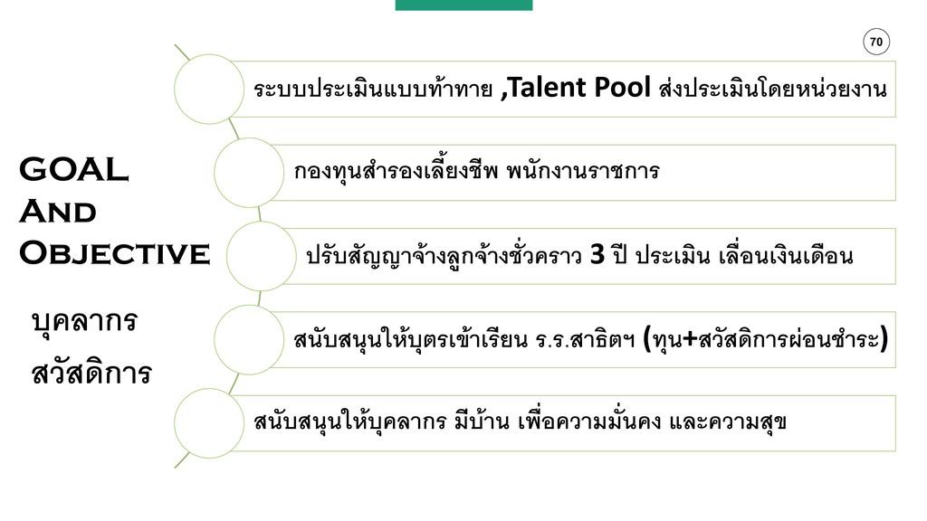 70 ระบบประเมินแบบท้าทาย ,Talent Pool ส่งประเมิน...
