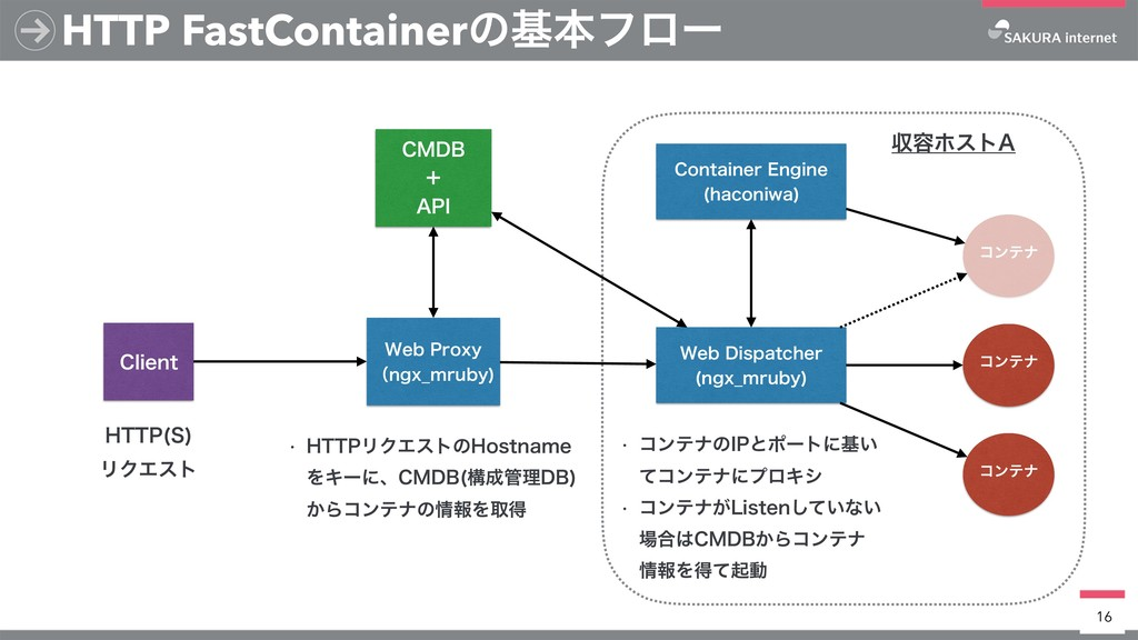 HTTP FastContainerͷجຊϑϩʔ 16 8FC1SPYZ ʢOHY@NSV...