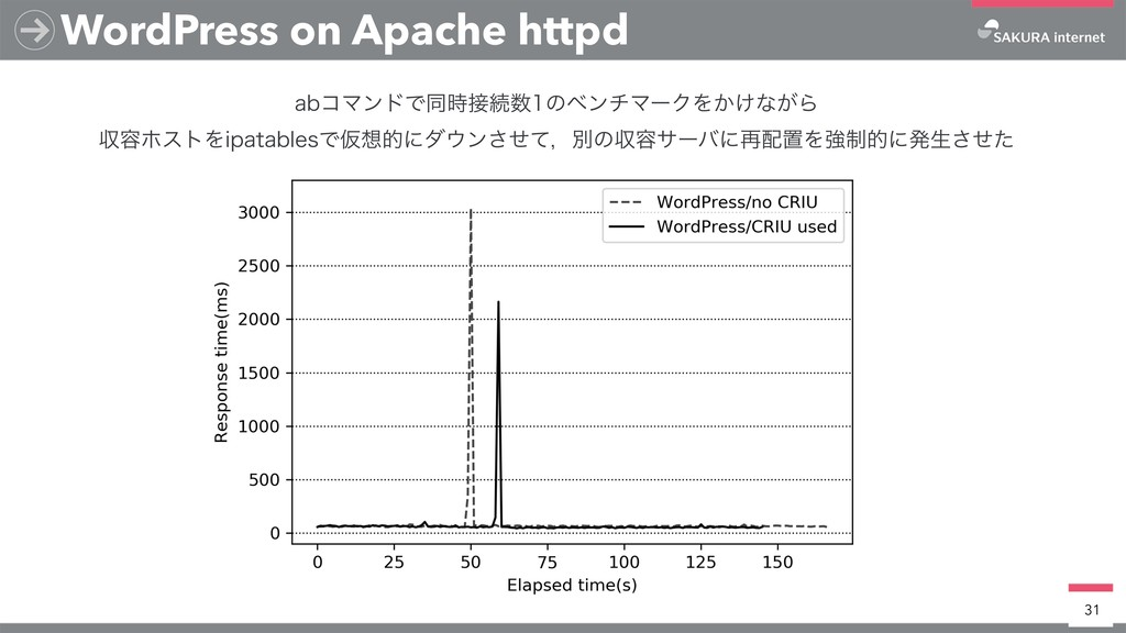 WordPress on Apache httpd 31 BCίϚϯυͰಉ࣌઀ଓ਺ͷϕϯνϚ...