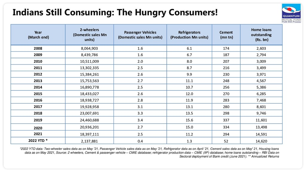 Indians Still Consuming: The Hungry Consumers! ...
