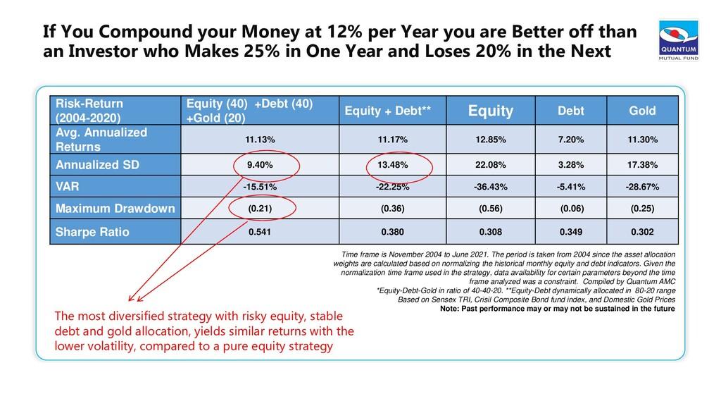 Risk-Return (2004-2020) Equity (40) +Debt (40) ...