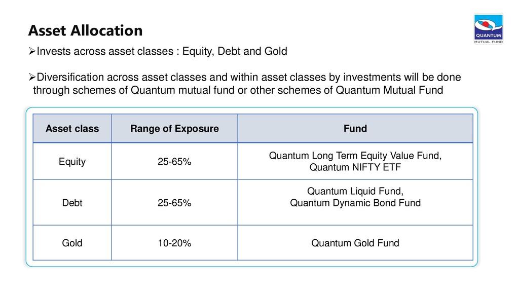 Asset Allocation Asset class Range of Exposure ...
