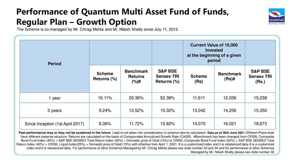 Performance of Quantum Multi Asset Fund of Fund...