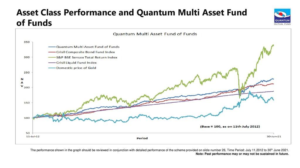 Asset Class Performance and Quantum Multi Asset...