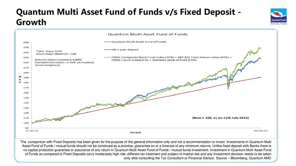 Quantum Multi Asset Fund of Funds v/s Fixed Dep...