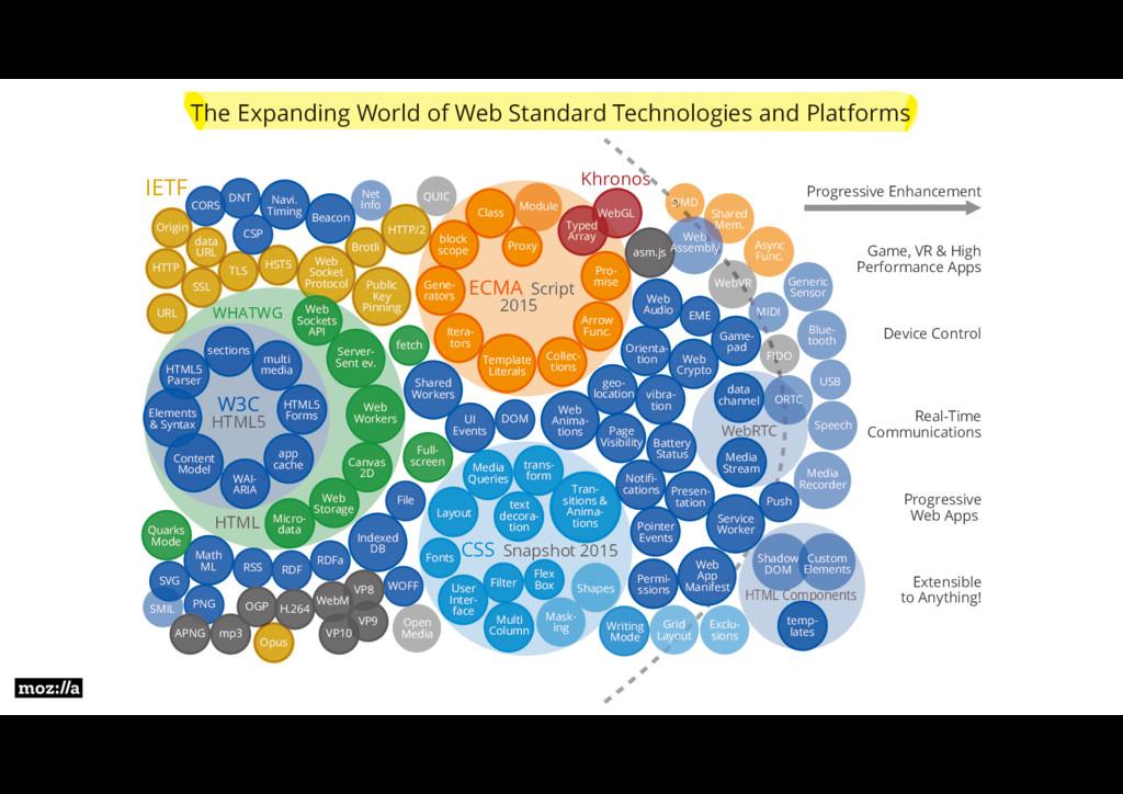 The Expanding World of Web Standard Technologie...