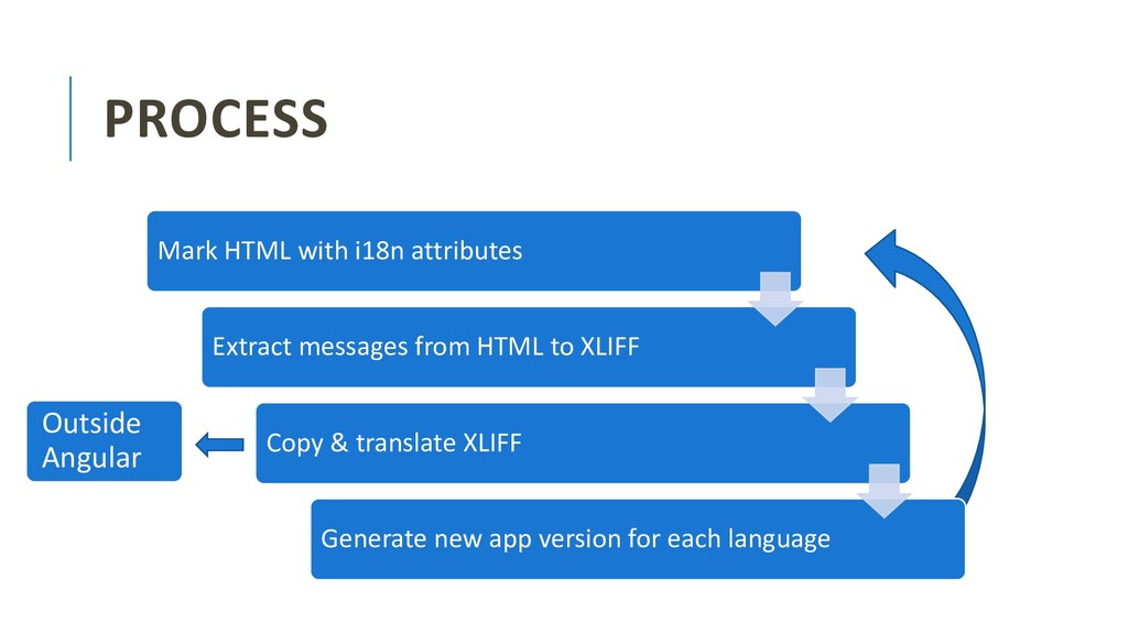 PROCESS Mark HTML with i18n attributes Extract ...