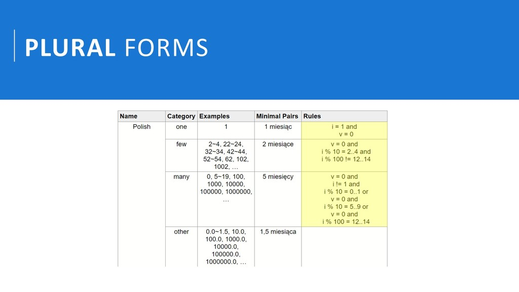 PLURAL FORMS