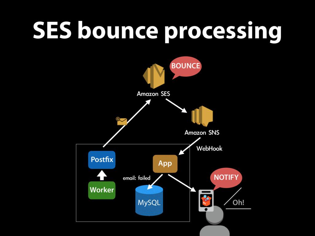 SES bounce processing App Worker Postfix Amazon ...