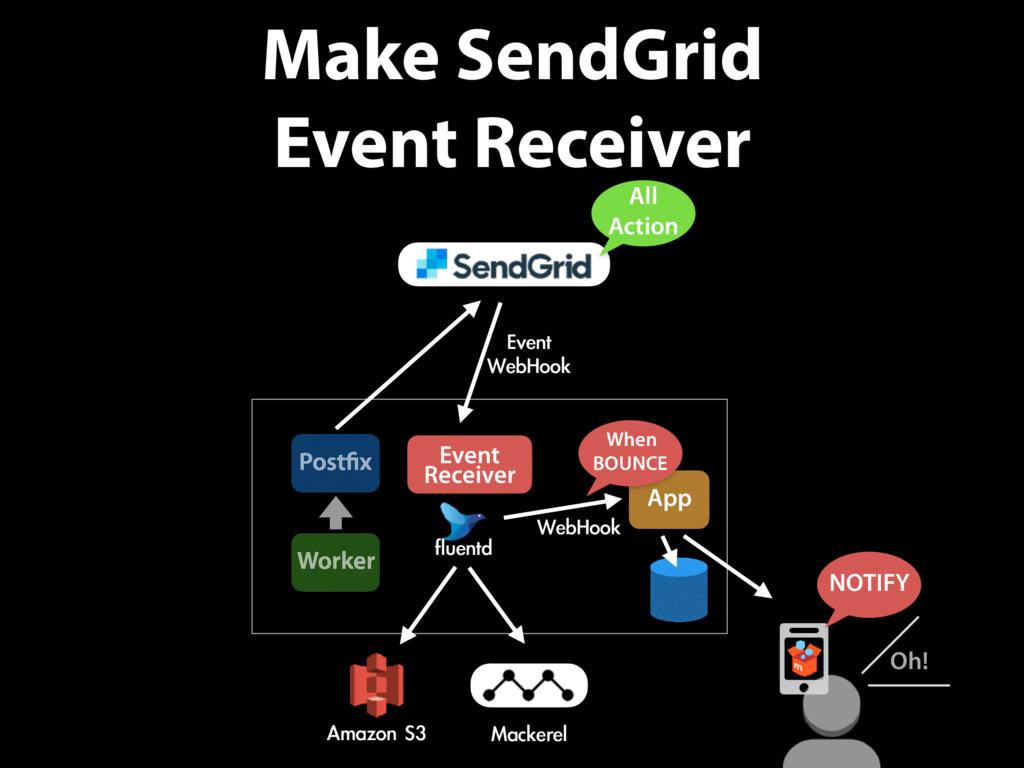 Make SendGrid Event Receiver App Worker Postfix...