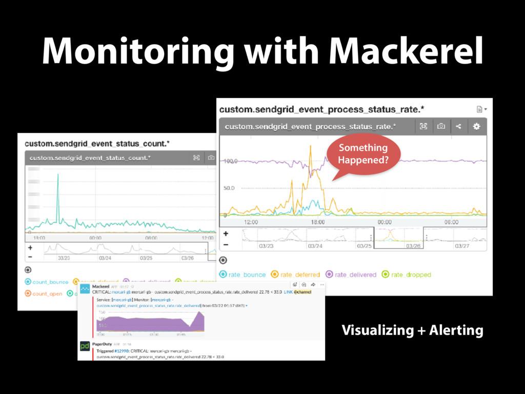 Monitoring with Mackerel Something Happened? Vi...