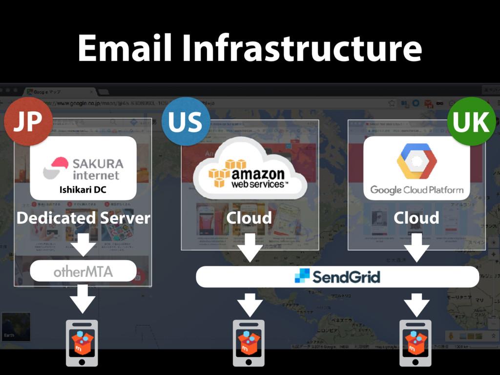 Email Infrastructure Ishikari DC Dedicated Serv...