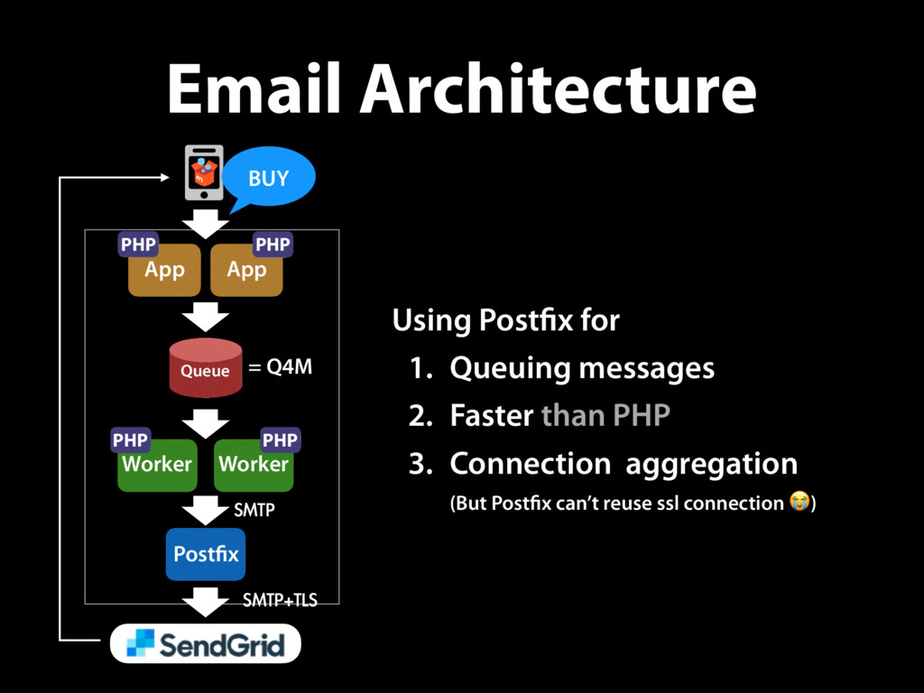 Email Architecture ©2011 Amazon Web Services LL...