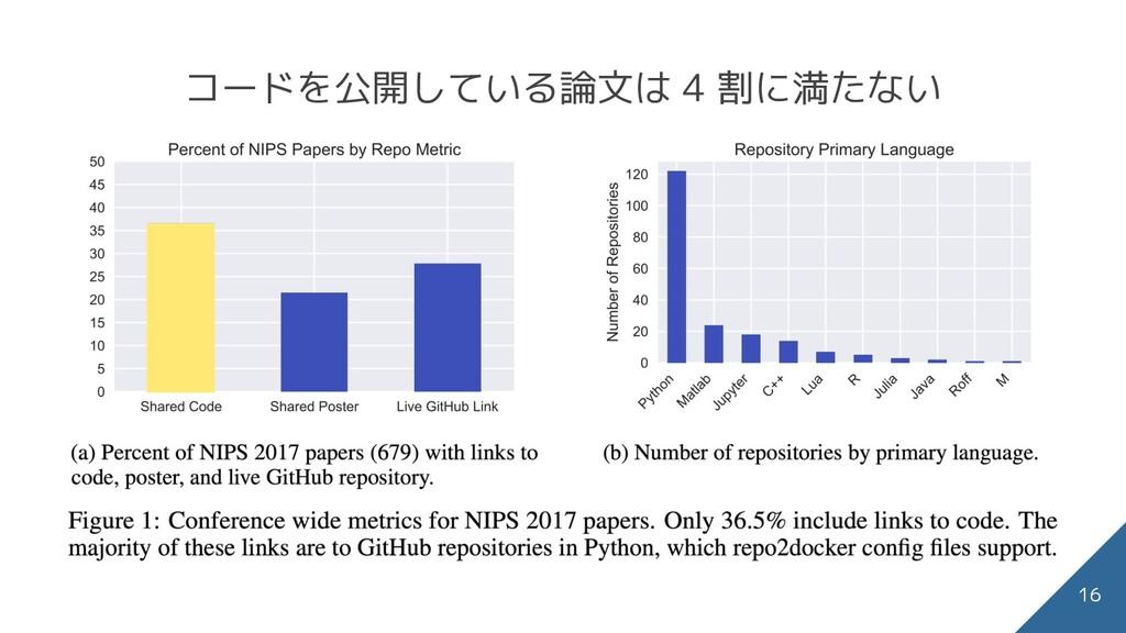 コードを公開している論文は 4 割に満たない 16