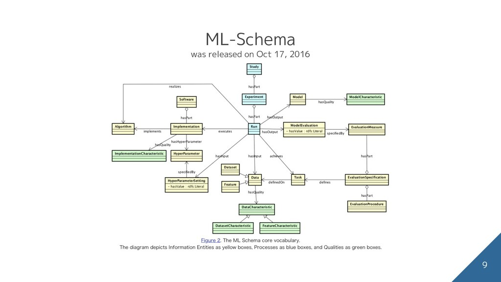 ML-Schema was released on Oct 17, 2016 9