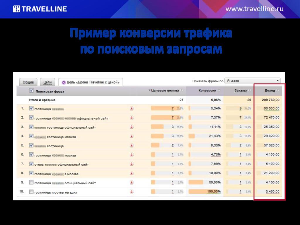 Пример конверсии трафика по поисковым запросам