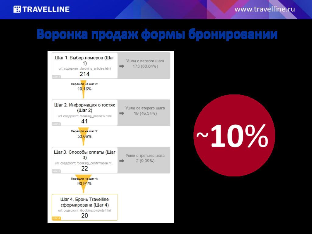 Воронка продаж формы бронировании ~10%