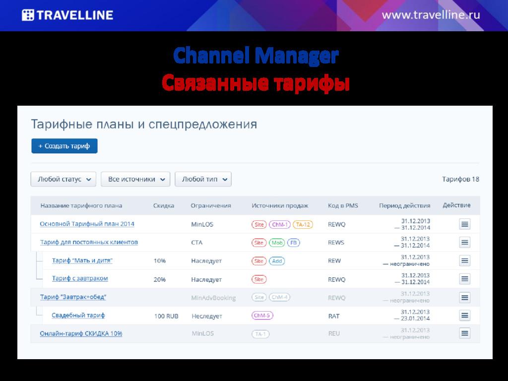 Channel Manager Связанные тарифы Скрин наследуе...