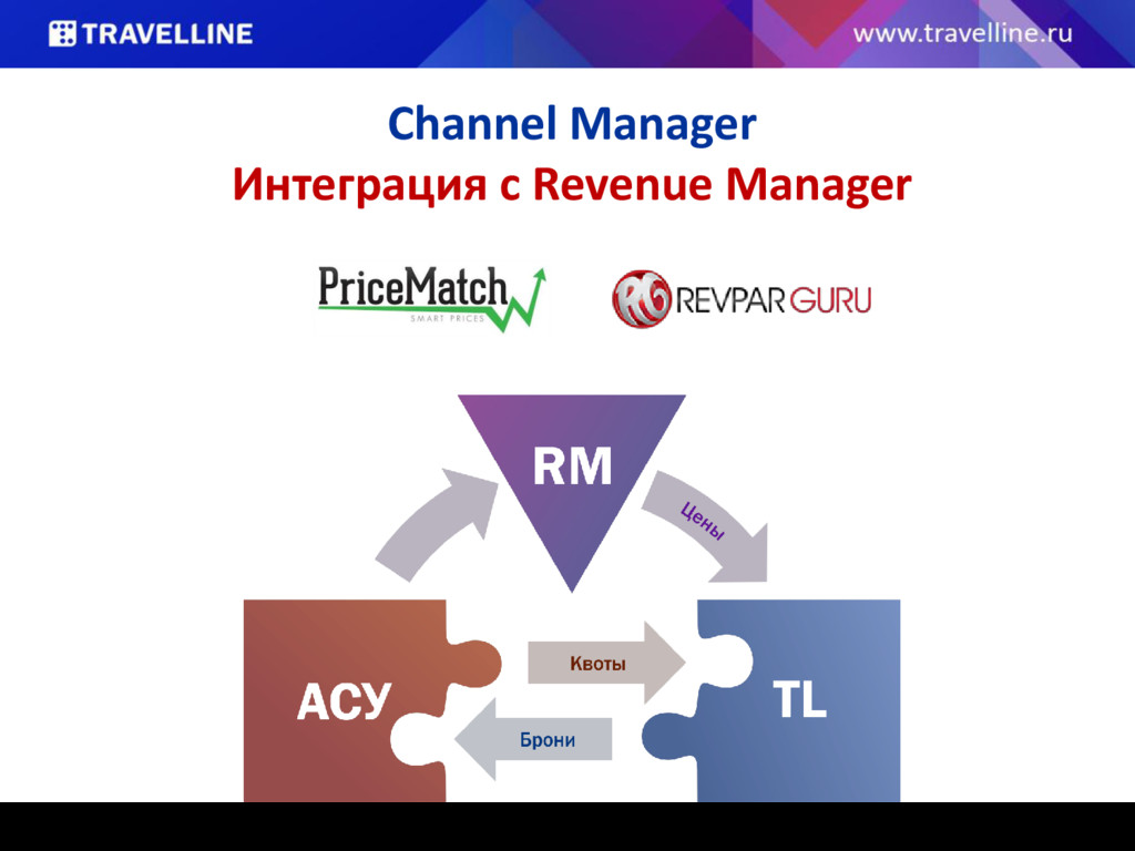 Channel Manager Интеграция с Revenue Manager