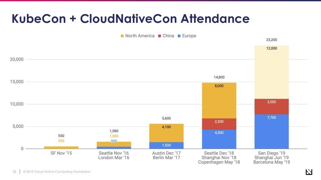© 2019 Cloud Native Computing Foundation 18 Kub...