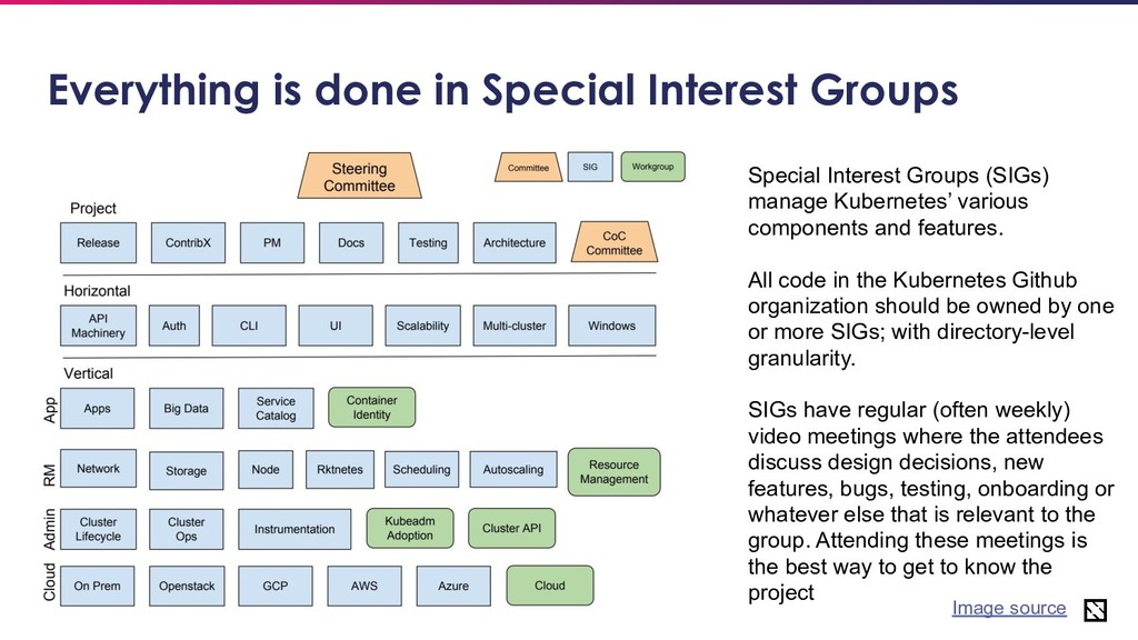 30 Everything is done in Special Interest Group...