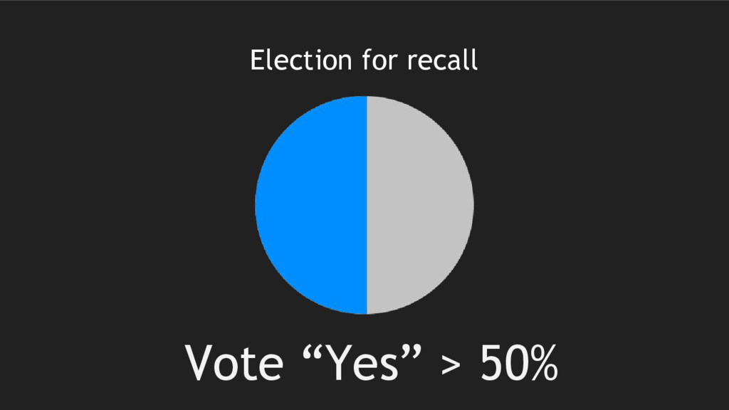 """Election for recall Vote """"Yes"""" > 50%"""
