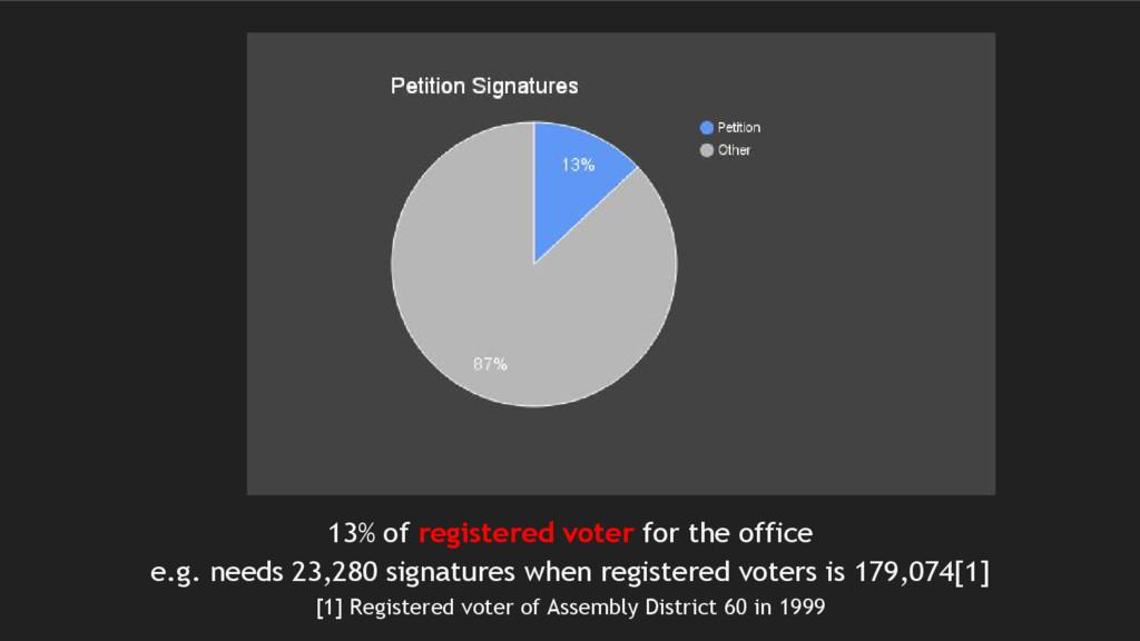 13% of registered voter for the office e.g. nee...
