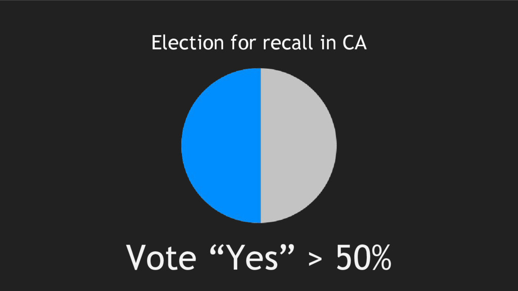 """Election for recall in CA Vote """"Yes"""" > 50%"""