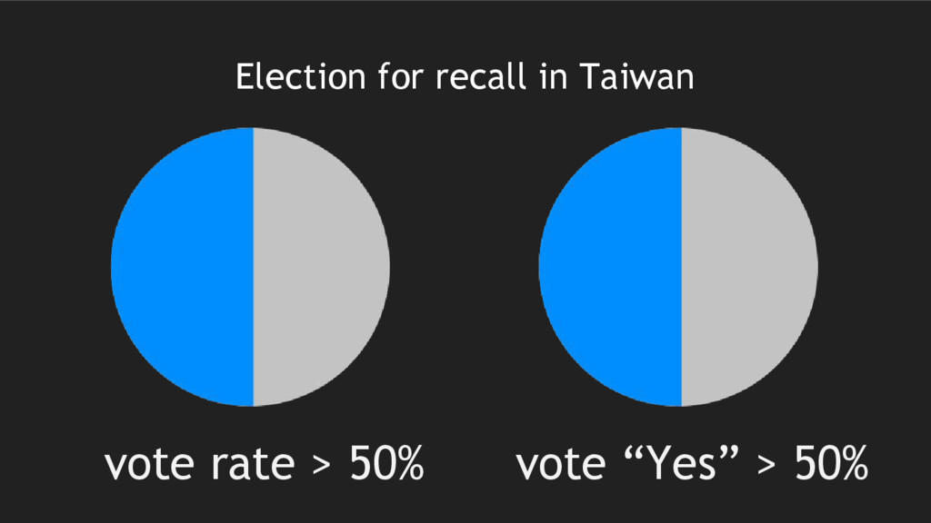 Election for recall in Taiwan vote rate > 50% v...