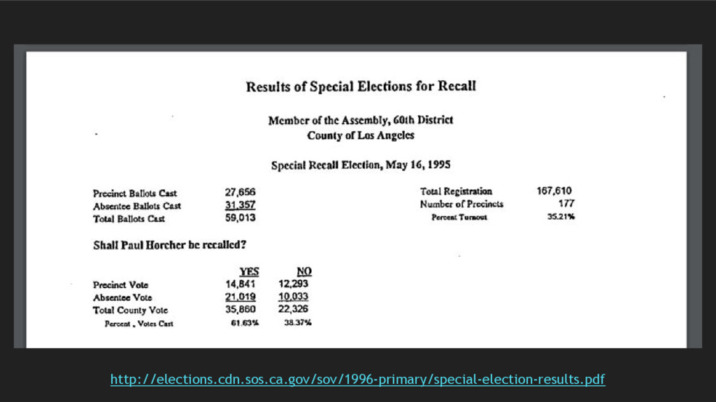 http://elections.cdn.sos.ca.gov/sov/1996-primar...