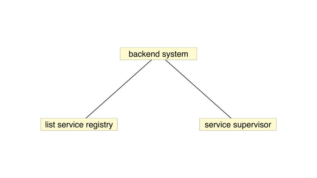 backend system list service registry service su...