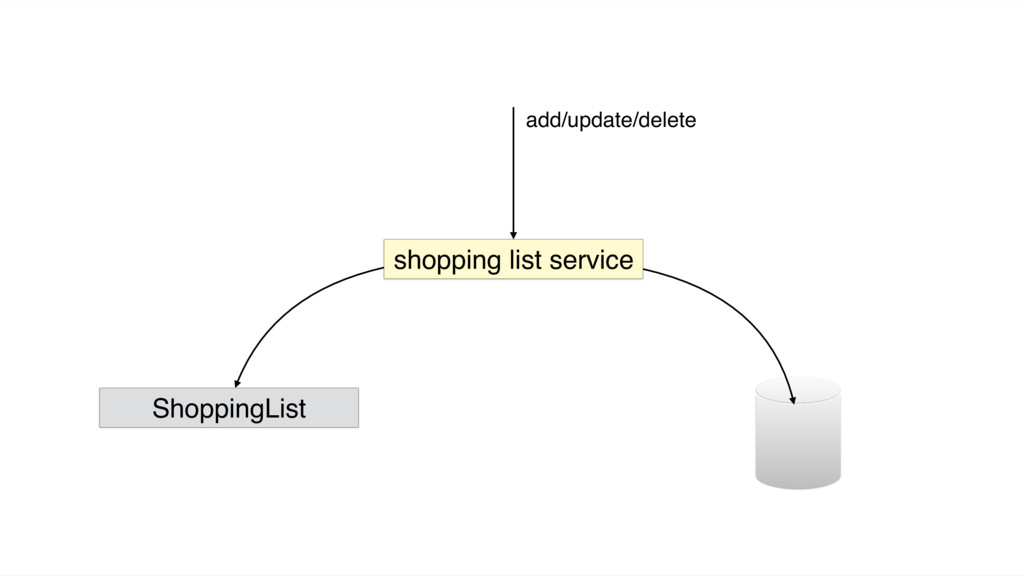 shopping list service ShoppingList add/update/d...