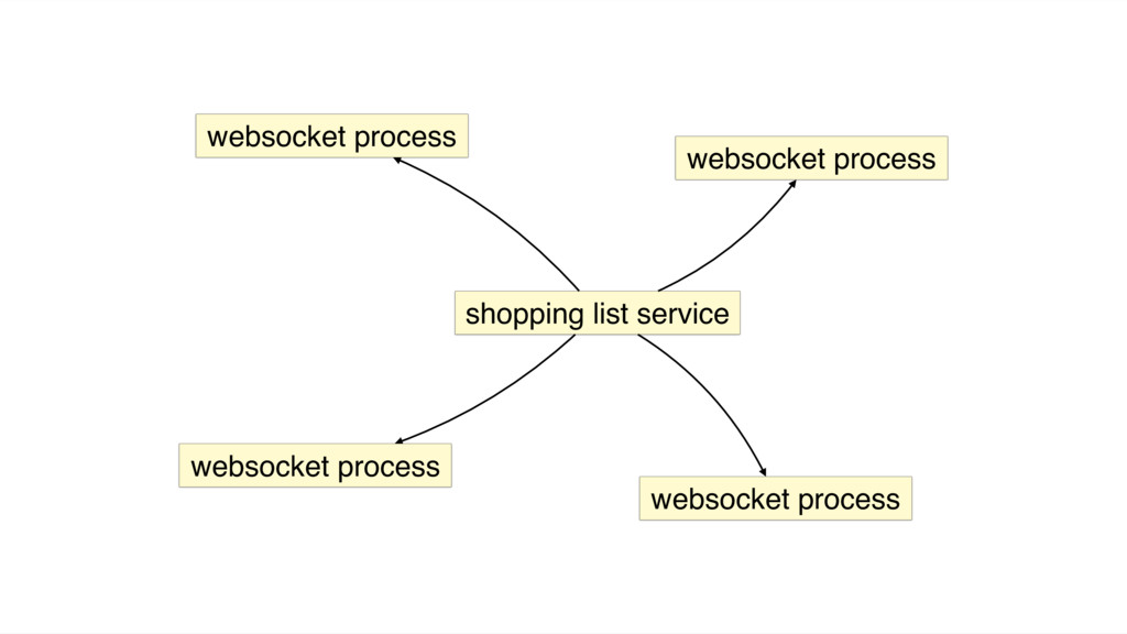 shopping list service websocket process websock...