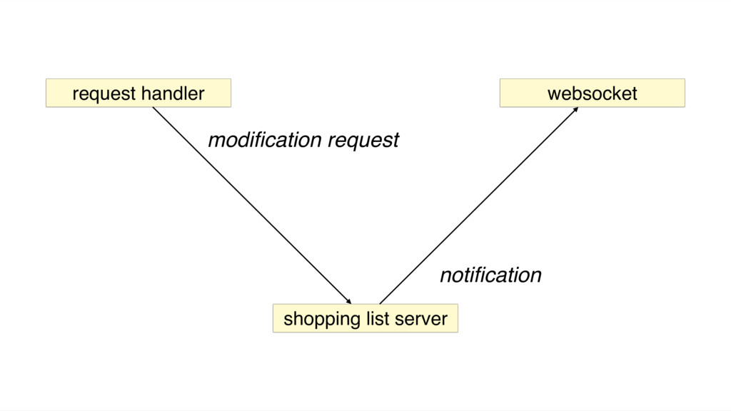 websocket request handler shopping list server ...