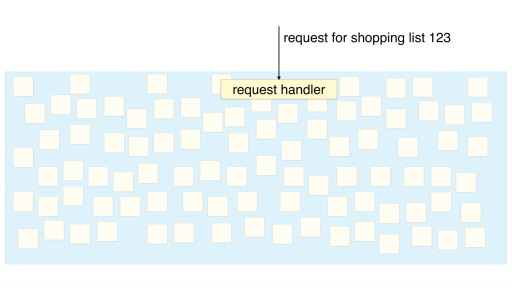 request handler request for shopping list 123
